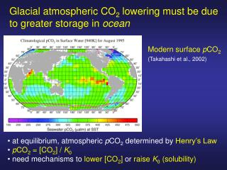 Glacial atmospheric CO 2  lowering must be due to greater storage in  ocean