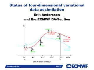 Status of four-dimensional variational data assimilation