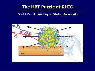 The HBT Puzzle at RHIC