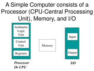 A Simple Computer consists of a Processor CPU-Central Processing Unit, Memory, and I