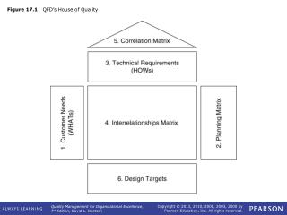 Figure 17.1    QFD's House of Quality