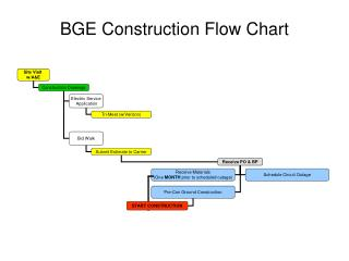 BGE Construction Flow Chart