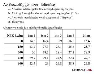 SzD(5%)  3,06
