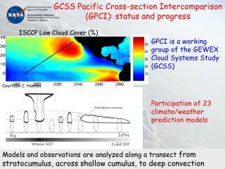 GCSS Pacific Cross-section Intercomparison (GPCI): status and progress