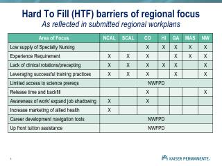 Hard To Fill (HTF) barriers of regional focus As reflected in submitted regional workplans