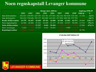 Noen regnskapstall Levanger kommune