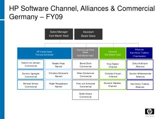 HP Software Channel, Alliances & Commercial Germany – FY09