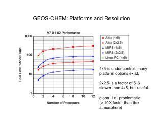 GEOS-CHEM: Platforms and Resolution