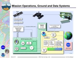 Mission Operations, Ground and Data Systems
