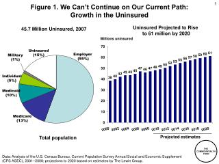 Figure 1. We Can't Continue on Our Current Path:  Growth in the Uninsured