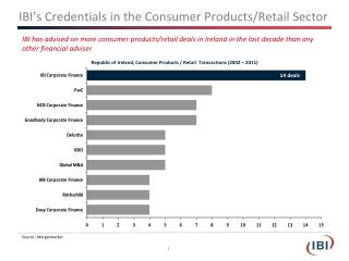 IBI's Credentials in the Consumer Products/Retail Sector