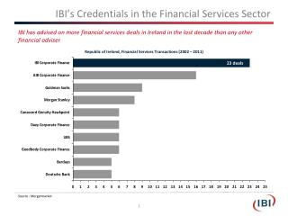 IBI's Credentials in the Financial Services Sector