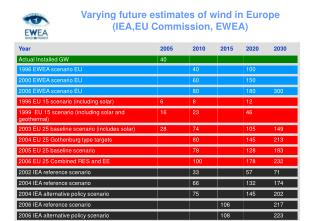 Varying future estimates of wind in Europe  (IEA,EU Commission, EWEA)