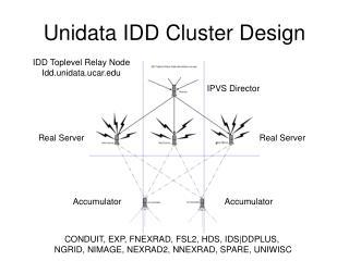 Unidata IDD Cluster Design