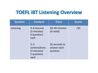 TOEFL  iBT  Listening Overview