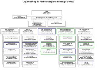 Organisering av Forsvarsdepartementet pr 010803