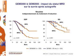 GEM2000 & GEM2005 : impact du statut MRD  sur la survie après autogreffe