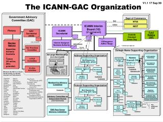 The ICANN-GAC Organization