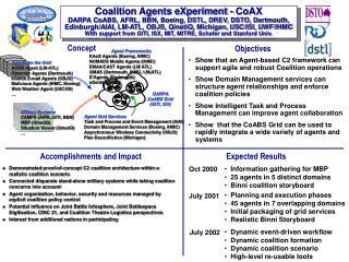 DARPA CoABS Grid (GITI, ISX)