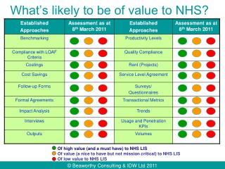 What's likely to be of value to NHS?