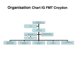 Organisation Chart IG FMT Croydon