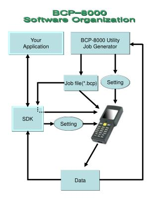 BCP-8000 Utility Job Generator