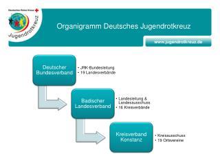 Organigramm Deutsches Jugendrotkreuz