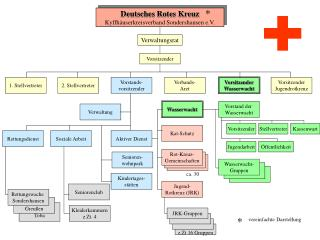 Deutsches Rotes Kreuz Kyffhäuserkreisverband Sondershausen e.V.