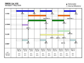 PMESII  CoI  VCE Workplan 7-May-2009