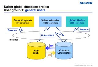 Sulzer global database project User group 1:  general users
