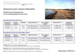 Überwachung der Lübecker Badestellen Aktuelle Untersuchungsergebnisse