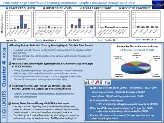 FY08 Knowledge Transfer and Learning Dashboard :   Graphs  Cumulative  through June 2008