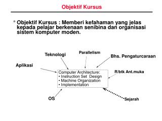 Objektif Kursus