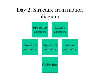 Day 2: Structure from motion diagram