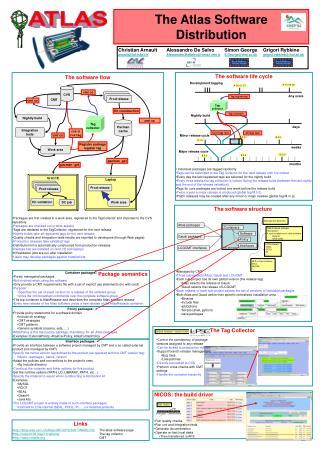 The Atlas Software Distribution