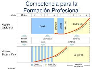 Competencia para la Formación Profesional