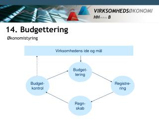 14. Budgettering