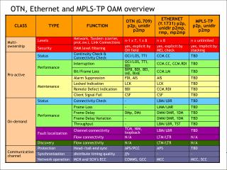 OTN, Ethernet and MPLS-TP OAM overview