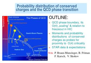 Probability distribution of conserved charges and the QCD phase transition