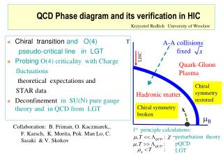 QCD Phase diagram and its verification in HIC