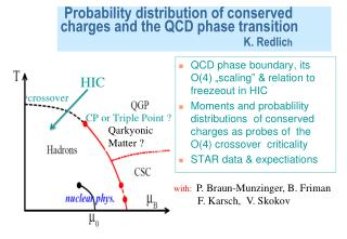 Probability distribution of conserved charges and the QCD phase transition K. Redlic h