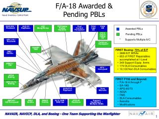 F/A-18 Awarded &  Pending PBLs