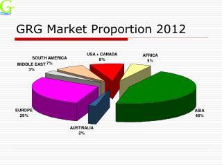 GRG Market Proportion 2012