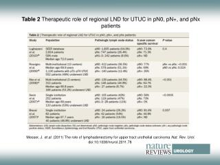 Table 2  Therapeutic role of regional LND for UTUC in pN0, pN+, and pNx patients