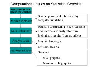 Computational Issues on Statistical Genetics