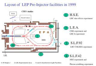 H.S.E.  LHC skin effects experiment L.E.A. CMS experiment and LHC-b experiment  S.L.F.92