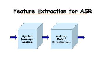 Feature Extraction for ASR