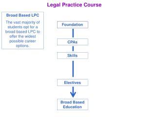 Legal Practice Course