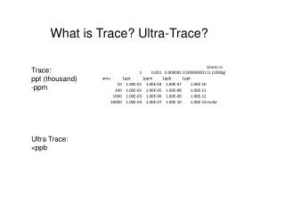 What is Trace? Ultra-Trace?
