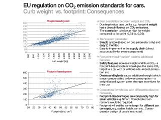 EU regulation on CO 2  emission standards for cars. Curb weight   vs. footprint: Consequences